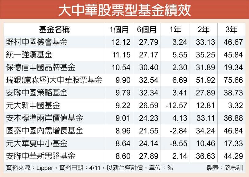 大中華股票型基金績效