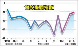 民眾看股市 17個月來最樂觀