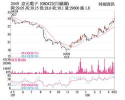 熱門股-京元電 聚焦5G晶片測試