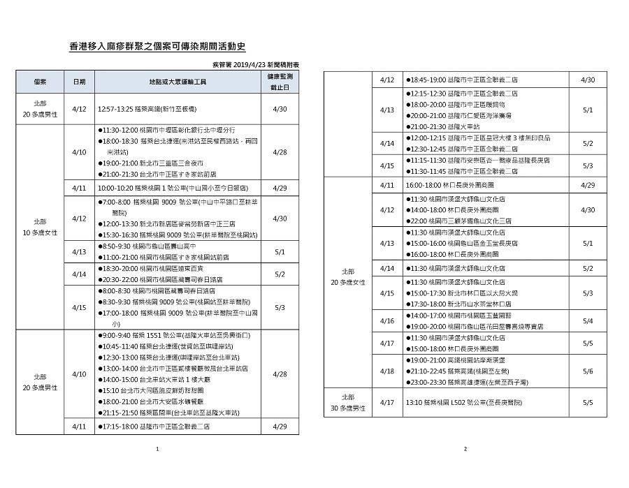 從香港帶回麻疹的超級傳播者造成新增個案的活動史。(疾管署提供)