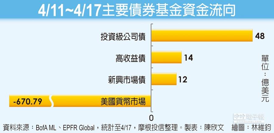 4月11日~4月17日主要債券基金資金流向