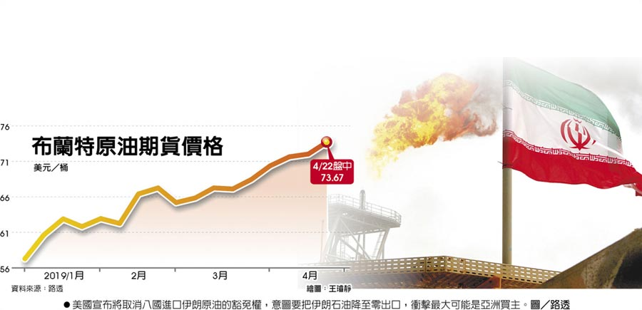 布蘭特原油期貨價格