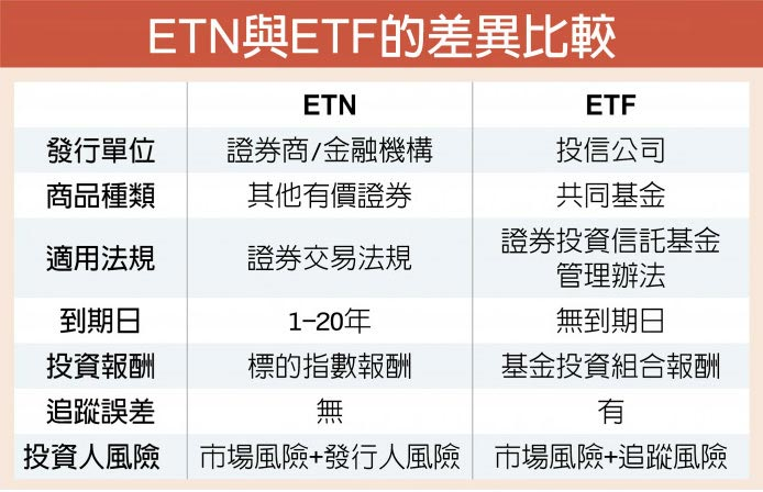 ETN與ETF的差異比較