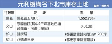 林敏雄112.5億 標下全台最貴停車場