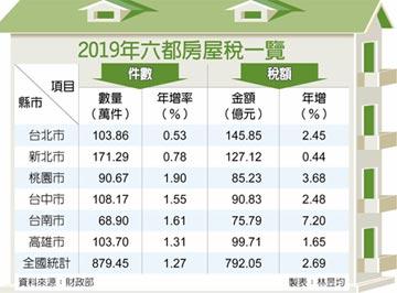 房屋稅5月開徵 稅收創新高 上看792.05億元