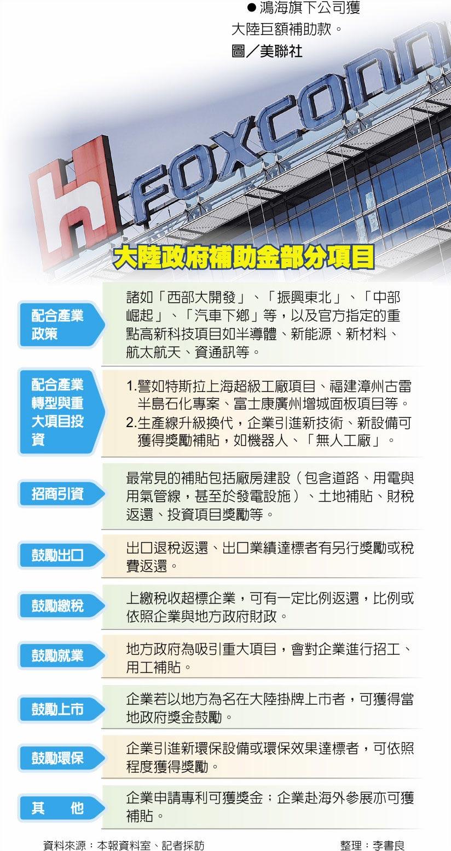 大陸政府補助金部分項目 鴻海旗下公司獲大陸巨額補助款。圖/美聯社