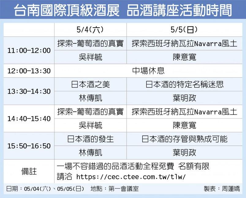 台南國際頂級酒展 品酒講座活動時間