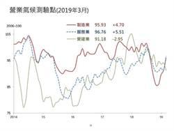 製造業測驗點連4升 台灣GDP回升在望