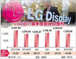 LGD遇逆風 首季意外虧18億
