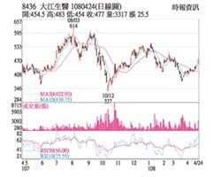 熱門股-大江 Q1獲利維持高峰