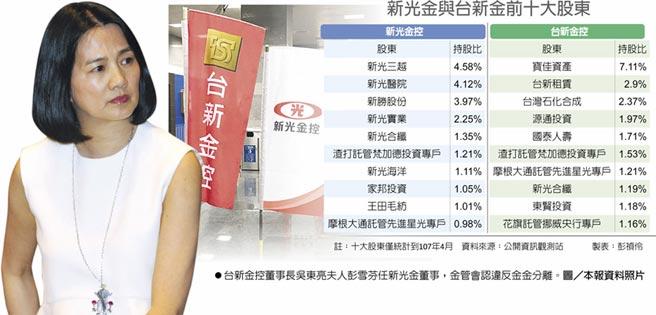 台新金控董事長吳東亮夫人彭雪芬任新光金董事,金管會認違反金金分離。圖/本報資料照片