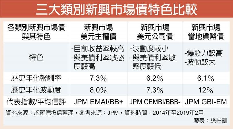 三大類別新興市場債特色比較