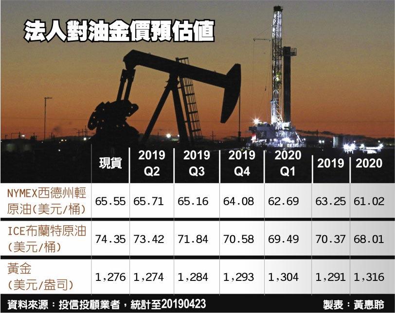 法人對油金價預估值