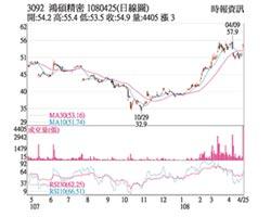 熱門股-鴻碩 高殖利率爆量大漲