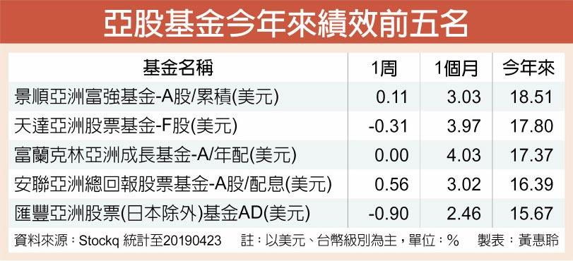 亞股基金今年來績效前五名