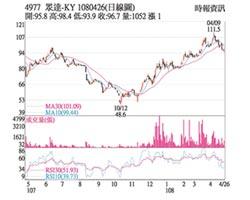 熱門股-眾達 配發3.8元股利