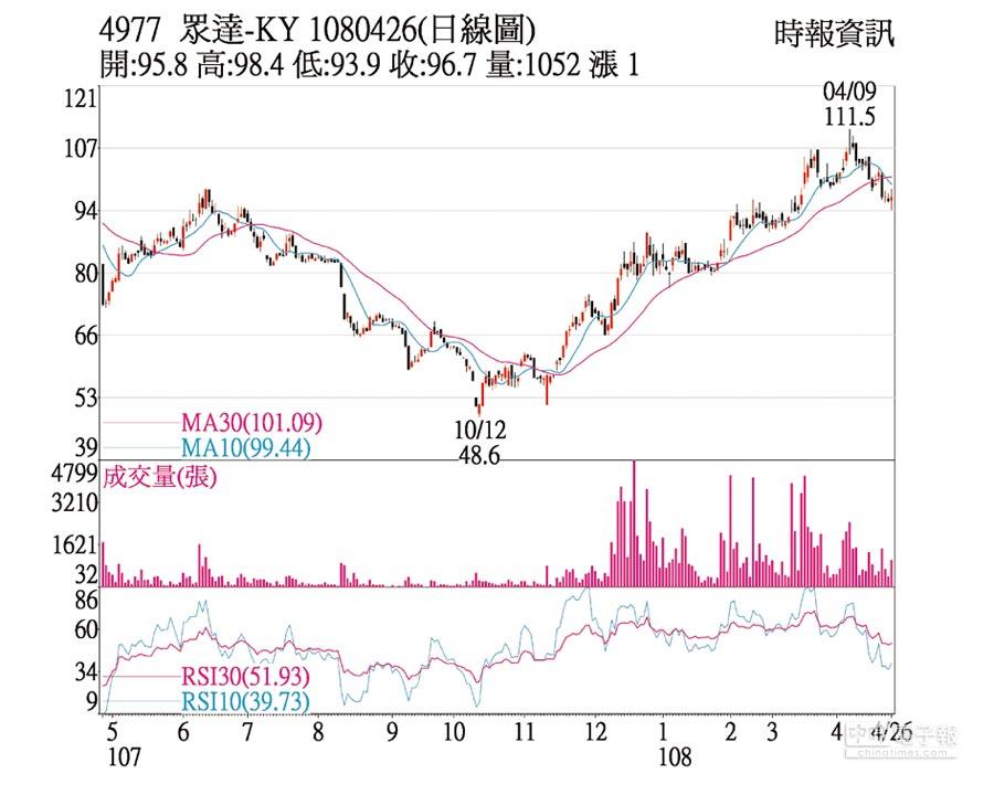 眾達-KY(4977)