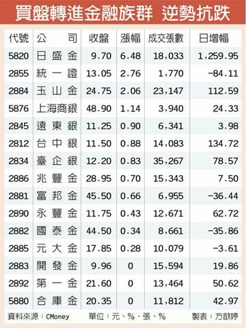 金融逆勢收紅 成資金避風港