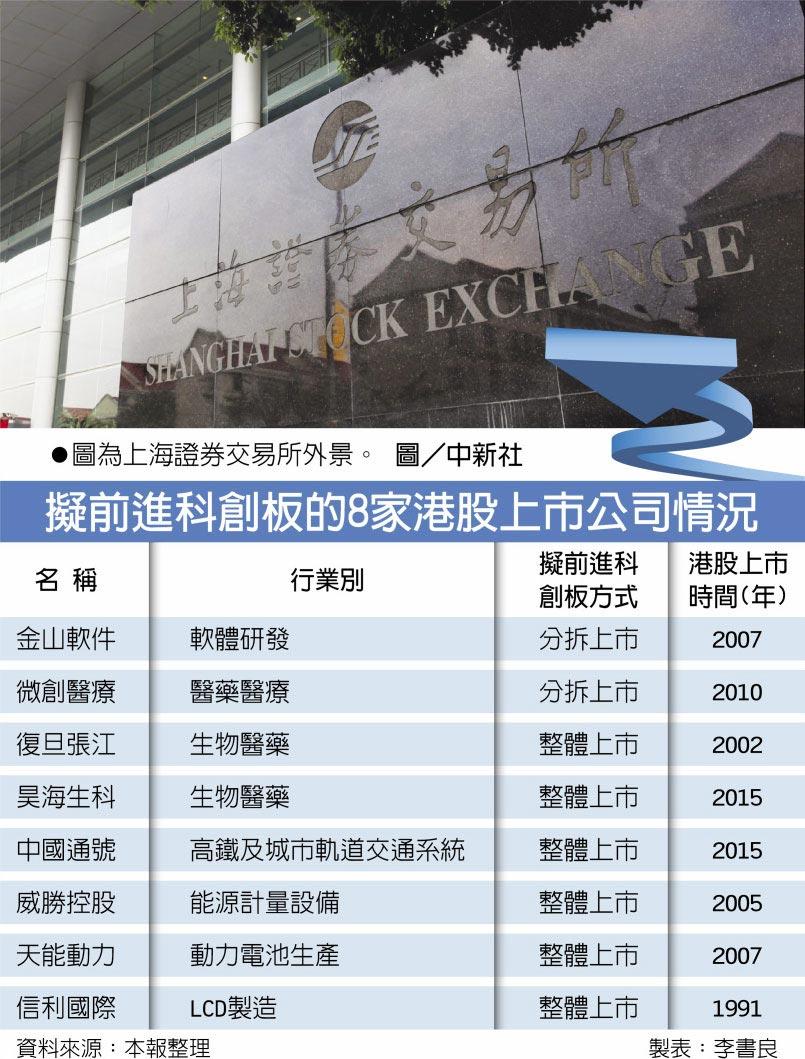 擬前進科創板的8家港股上市公司情況