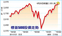 美股超High 單周兩度創新高