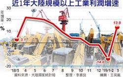 政策奏效 陸3月工業利潤強彈
