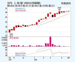 上海銀 股價新高可期