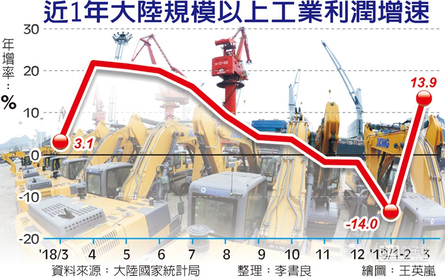 近1年大陸規模以上工業利潤增速圖/新華社