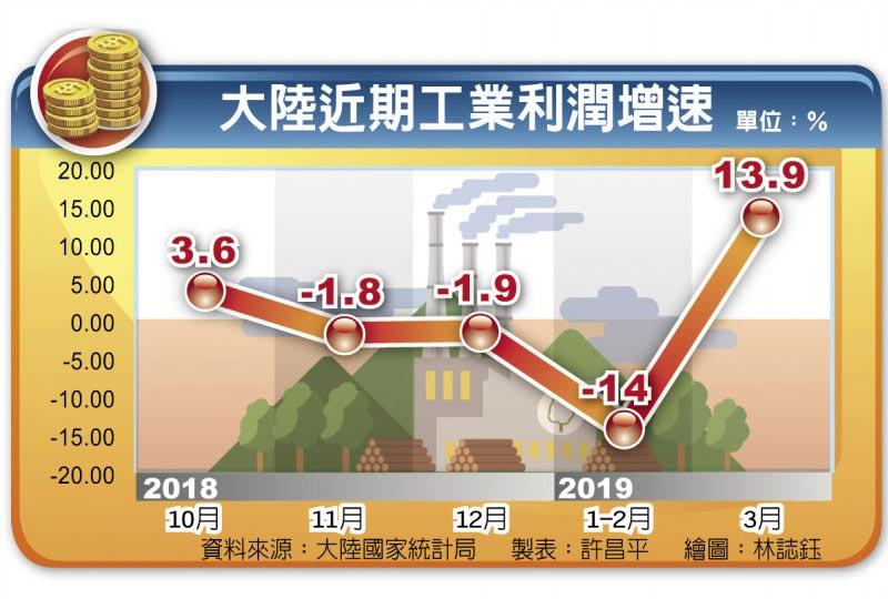 大陸近期工業利潤增速