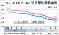 NAND Flash價格雪崩 帶衰SSD