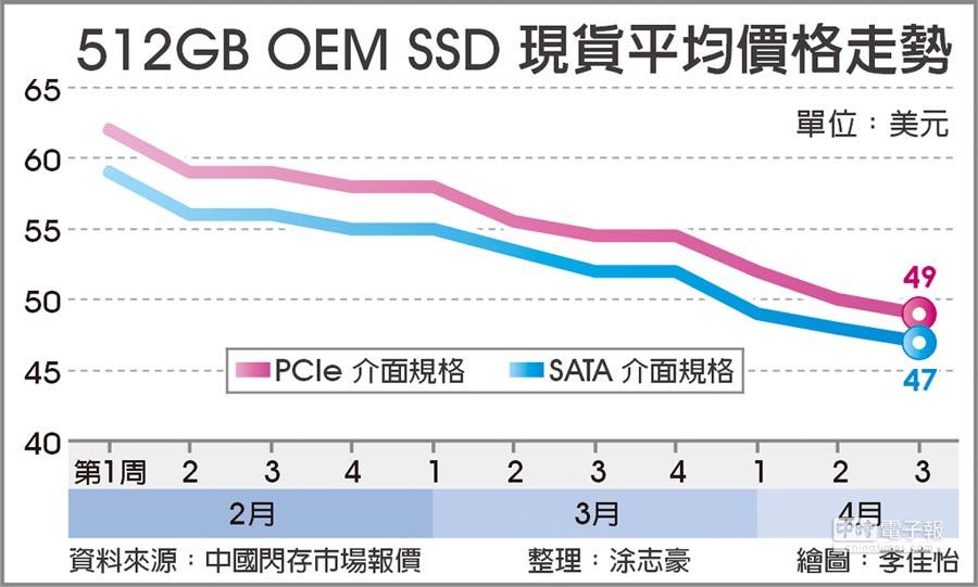 512GB OEM SSD 現貨平均價格走勢