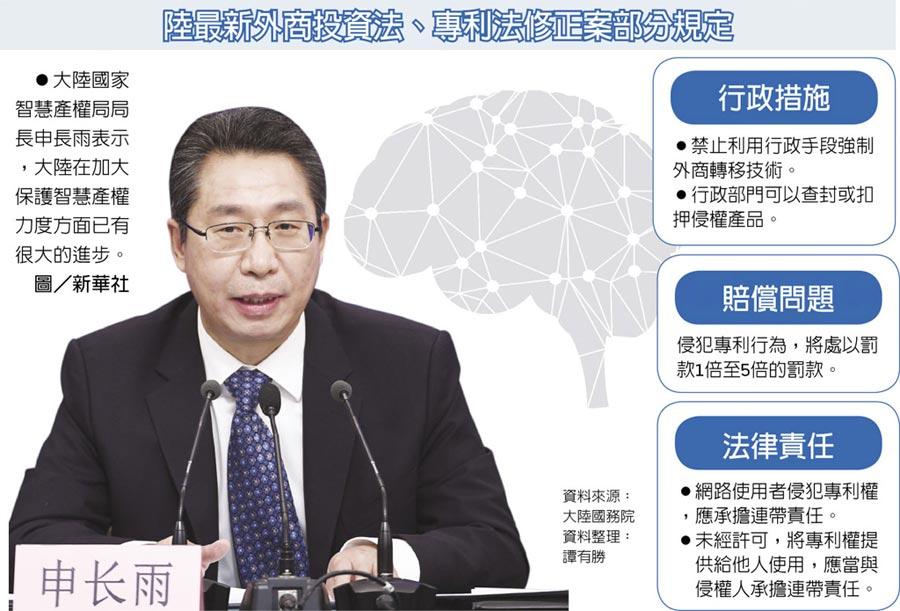 陸最新外商投資法、專利法修正案部分規定