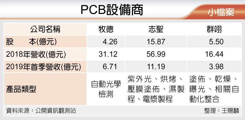 PCB設備商