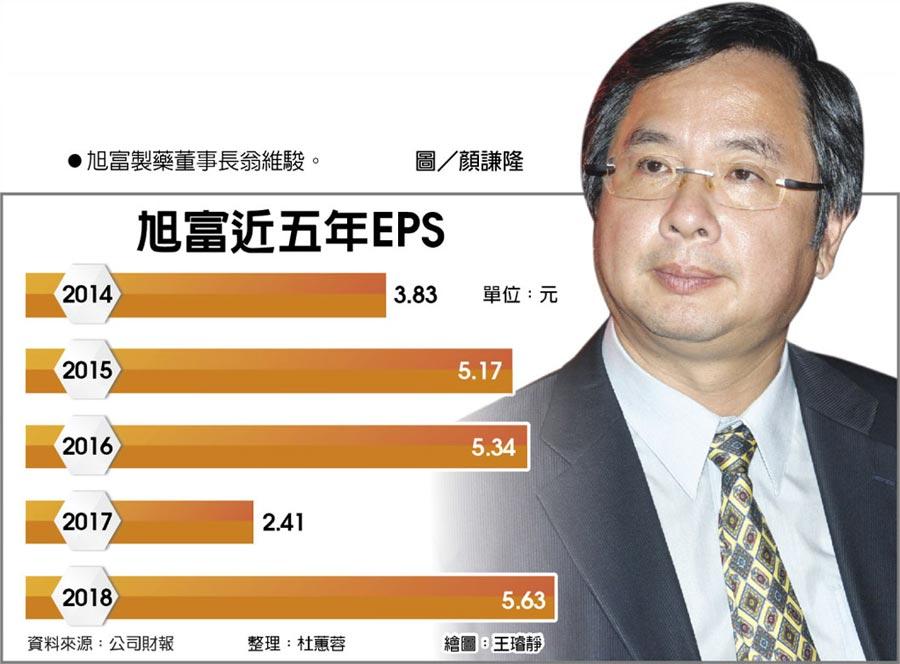 旭富近五年EPS  ●旭富製藥董事長翁維駿。圖/顏謙隆