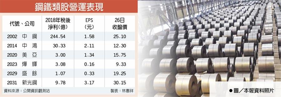 鋼鐵類股營運表現  ●圖/本報資料照片