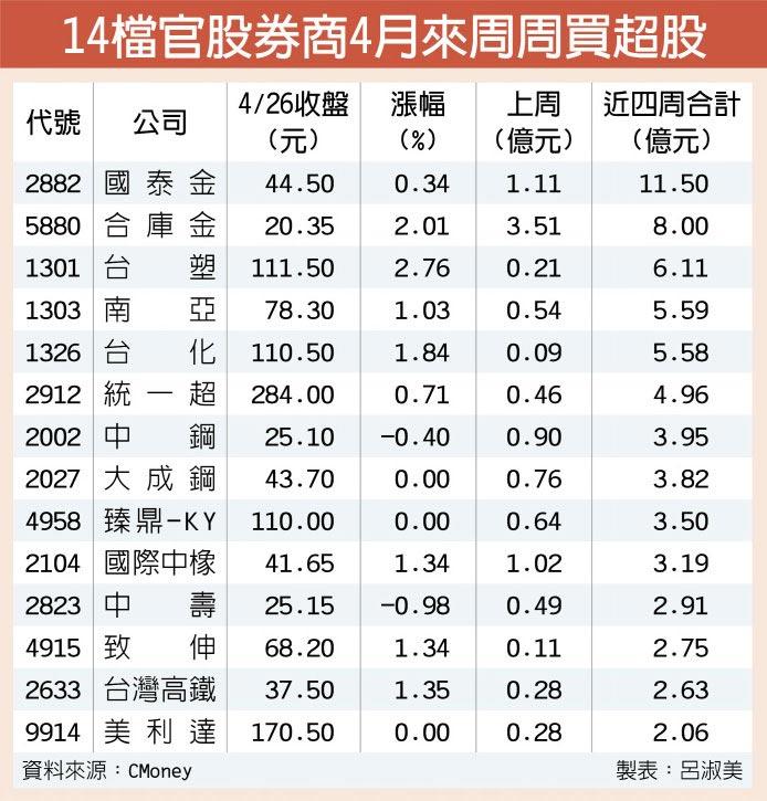 14檔官股券商4月來周周買超股