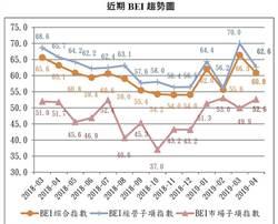 4月BEI市場指數 站上榮枯線