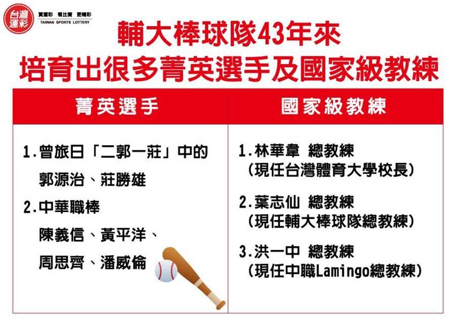 輔大棒球隊成立43年。(台灣運彩提供)