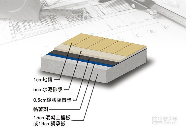 圖為隔音墊應用地磚施工示意圖。圖/東和林環保科技股份有限公司提供