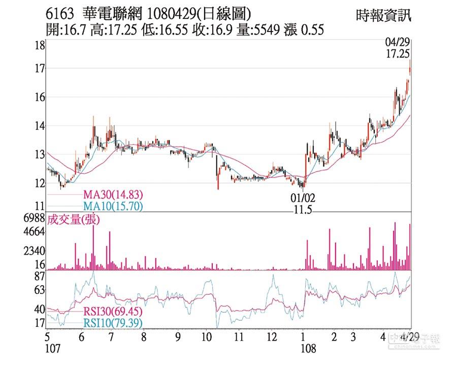 華電網(6163)