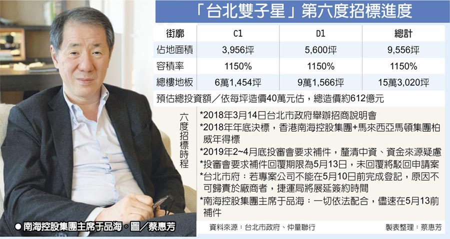 「台北雙子星」第六度招標進度  ●南海控股集團主席于品海。圖/蔡惠芳