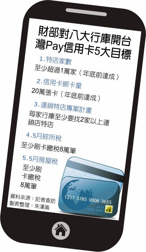 財部對八大行庫開台灣Pay信用卡5大目標