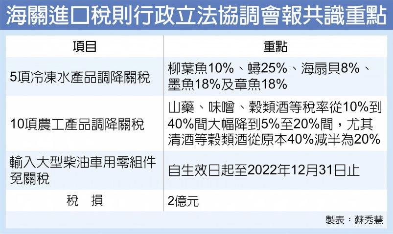 海關進口稅則行政立法協調會報共識重點