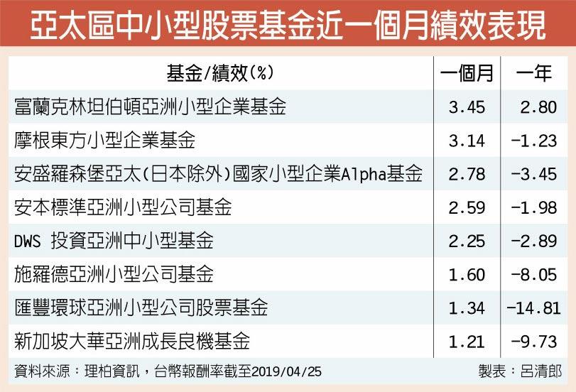 亞太區中小型股票基金近一個月績效表現