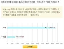 韓國瑜被動參選2020 86%網友力挺!