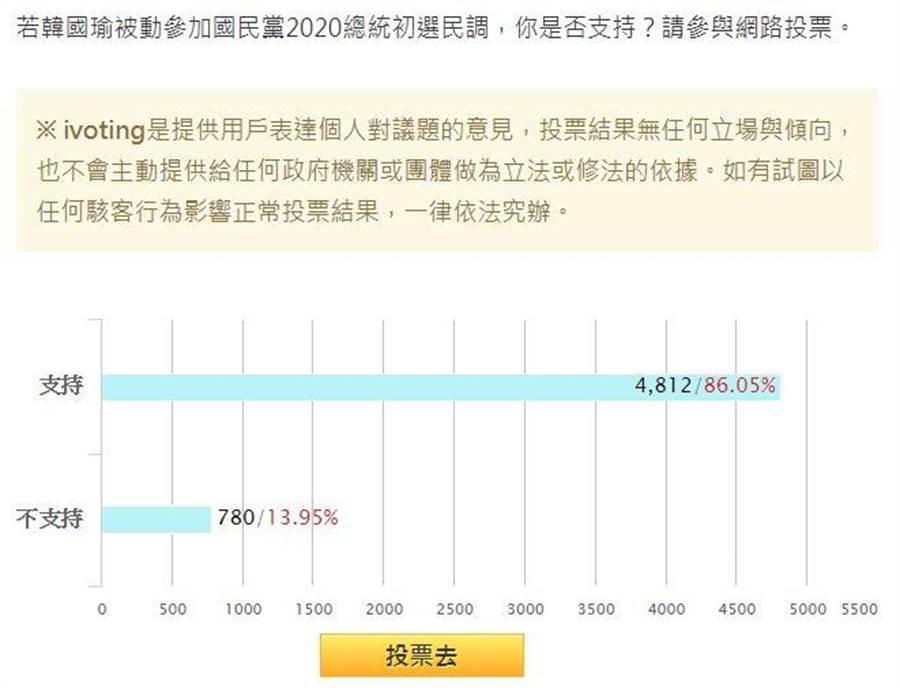 韓國瑜被動參選2020,獲86%網友支持。