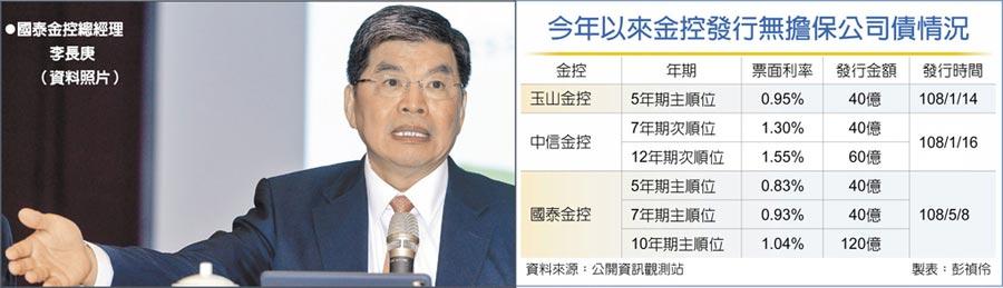 國泰金控總經理李長庚  (資料照片)今年以來金控發行無擔保公司債情況