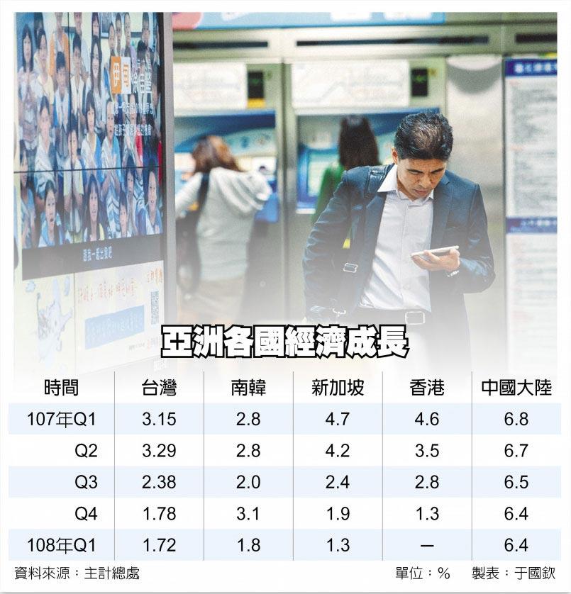 亞洲各國經濟成長