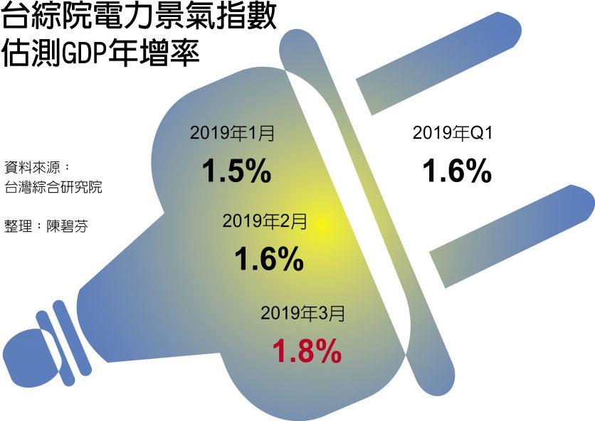 台綜院電力景氣指數估測GDP年增率