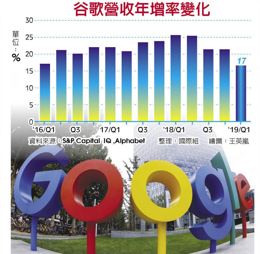 谷歌營收年增率變化