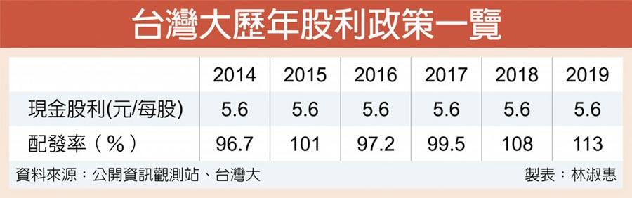 台灣大歷年股利政策一覽